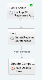 Update Registered Attendees flow
